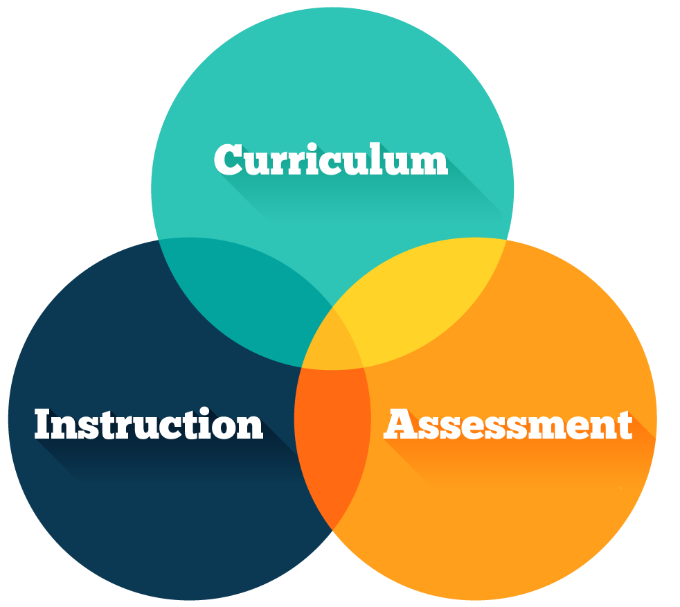 curriculum instruction assessment